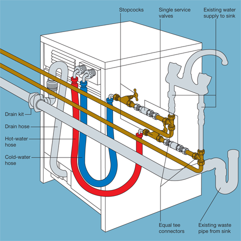 How do I install a washing machine? - Jps plumbing and ... Wiring Near Plumbing on